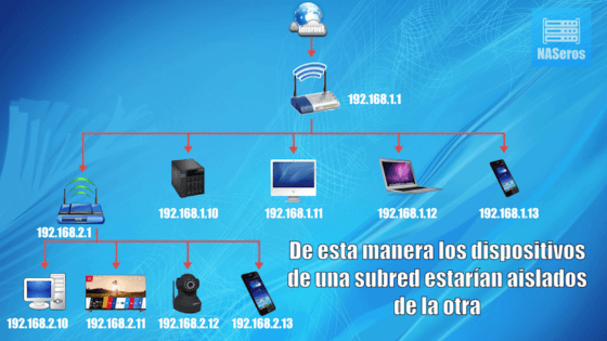 topologia conexion routers subredes para aumentar la seguridad