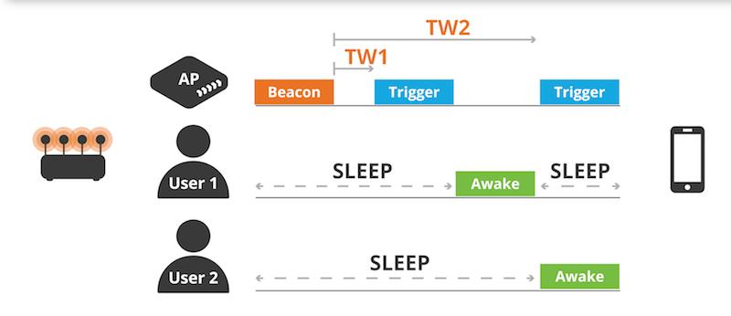 twt target wake time 802.11ax