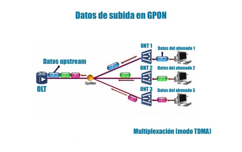 upstream-GPON-fibra-FTTH-TDMA