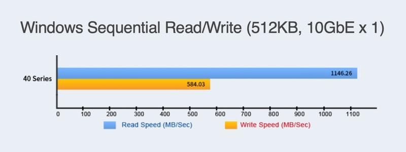 velocidad lectura escritura asustor as4002T
