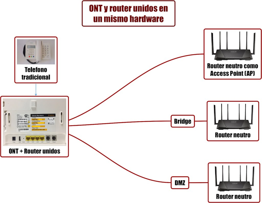 voip-sip-ONT-router-unidos-mismo-hardware